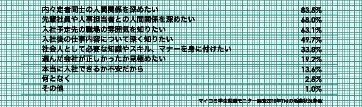 内定者フォロー
